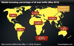 Mobile usage now accounts for 10 percent of all Internet traffic
