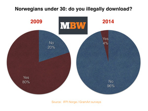Report: Music piracy has been eliminated in Norway