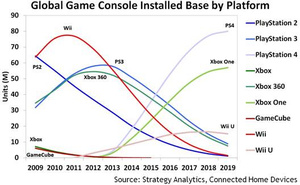 Strategy Analytics: PS4 will outsell Xbox One by over 30 million by 2019