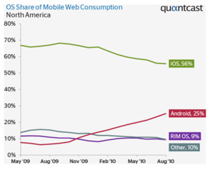 Android now controls a quarter of U.S. web traffic
