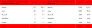 Android market share now up to 81.3 percent worldwide