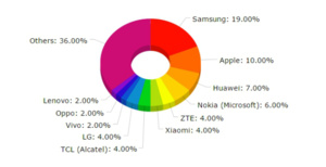 Report: Samsung owned smartphone market in Q2