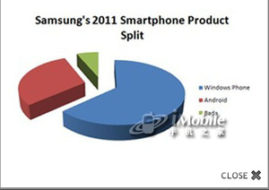 Samsung steps back from Bada, will offer majority Windows Phone 7 next year