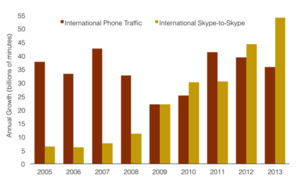 Infographic: Skype now rules the international phone calling market