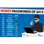 Password ei enää maailman yleisin salasana