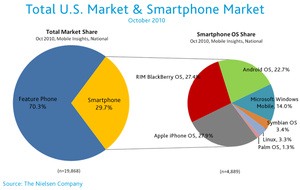 iPhone now most popular and 'most desired' smartphone in the U.S.