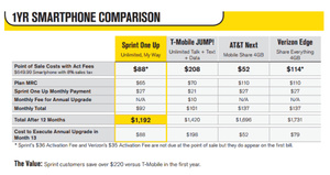 Sprint ready to unveil their own early upgrade program
