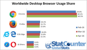 Mozilla's Firefox surpasses IE/Edge in market share for first time ever