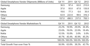 Strategy Analytics: Global mobile phone shipments reached 1.6 billion in 2012