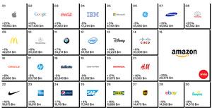 TOP100-brändilistaus kertoo: Apple ykkönen, mutta Nokiakin edelleen listalla