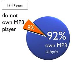 Lähes tuhat laitonta musiikkikappaletta per MP3-soitin