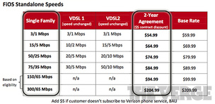 Report: New Verizon FiOS plan pricing revealed