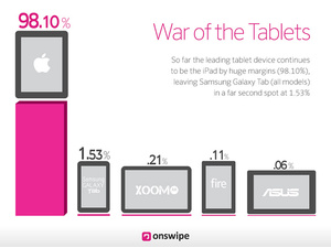 Apple has 98 percent share of tablet-based Web browsing