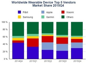 IDC: Apple shipped 11.6 million Watches in 2015