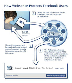 Facebook deploys WebSense anti-phishing platform