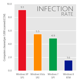Windows XP malware infections will spike after April 2014