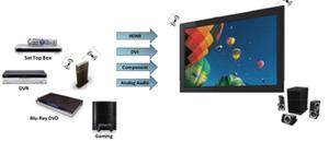 Uusi langaton HDMI kuluttajille